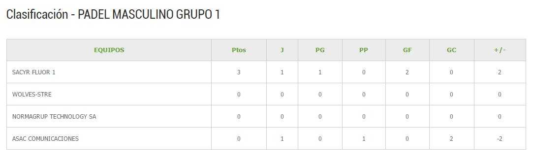 Clasificacion Padel grupo I Segunda jornada
