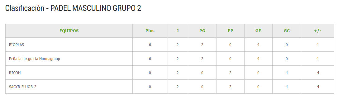 Clasificacion Padel grupo II Segunda jornada