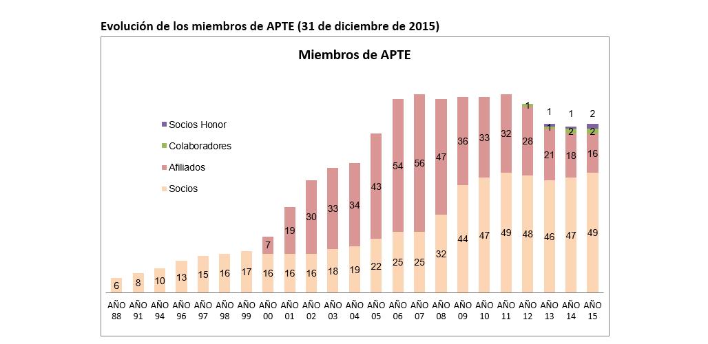 Evolución miembros APTE