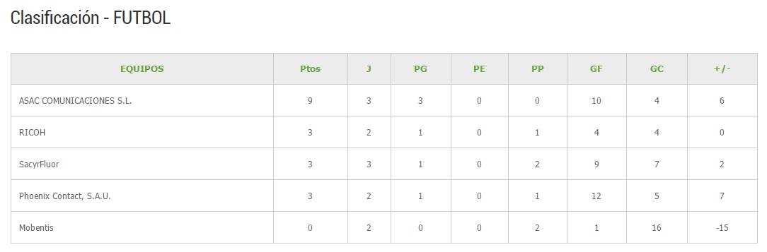 Clasificación Fútbol Tercera jornada