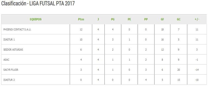 clasificación quinta jornada futsal ptasturias
