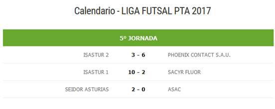 resultados quinta jornada futsal ptasturias