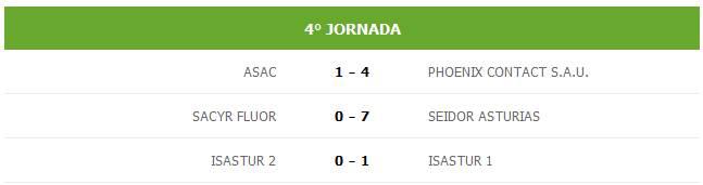 Resultados 4ª jornada del tornero de Futsal PTAsturias